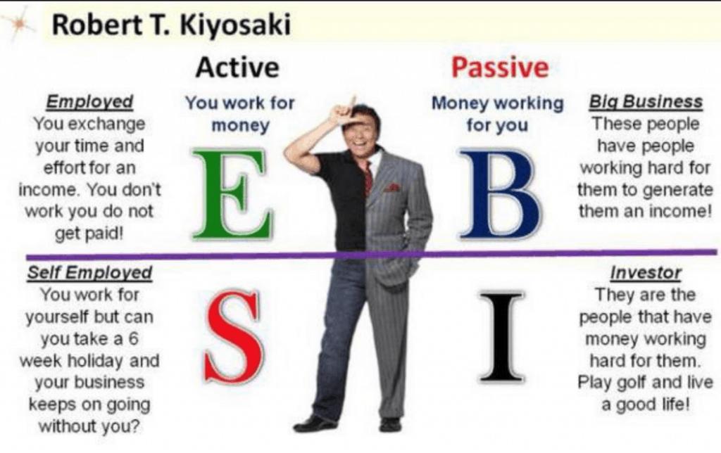 Robert Kyosaki Cashflow Quadrant