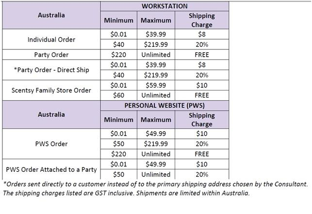 How Do I Become A Australian Scentsy Consultant Wickfreecandles